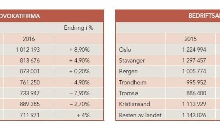Tabellene viser lønnsutviklingen fra 2015 til 2016 for advokater ansatt i advokatfirma og bedriftsadvokater fordelt på byer. Kilde: Advokatforeningen