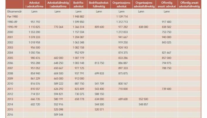 Tabellen viser lønn fordelt pr. gruppe etter eksamensår. Kilde: Advokatforeningen