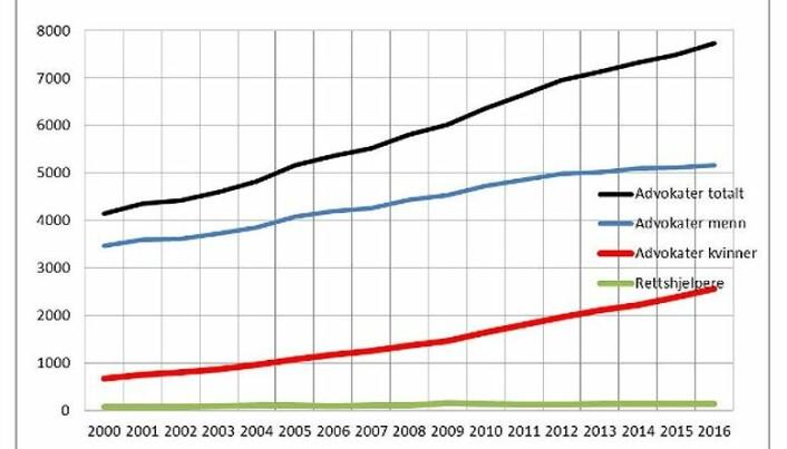 Antall advokater og rettshjelpere fra 2000 til 2016. Kilde: Tilsynsrådets årsrapport for 2016.