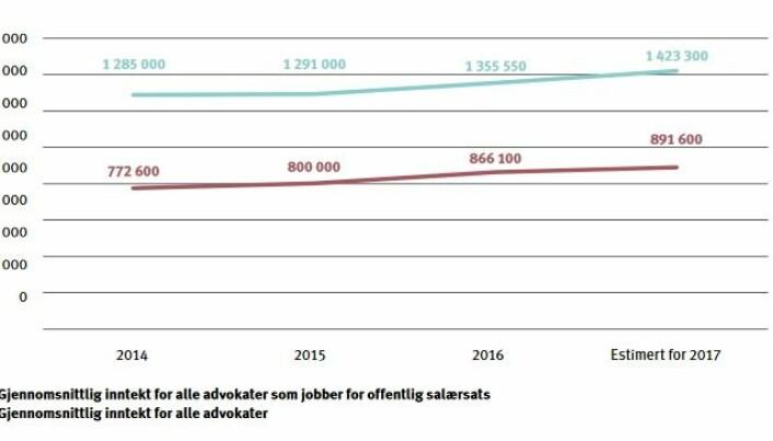 Beregningene er gjort av Kantar TNS og bygger på data fra henholdsvis Salærsundersøkelsen fra 2017, Lønnsundersøkelsen fra 2017 og Bransjeundersøkelsen fra 2016.