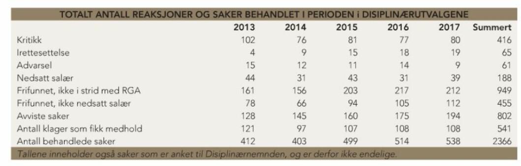 Kilde: Advokatbladet