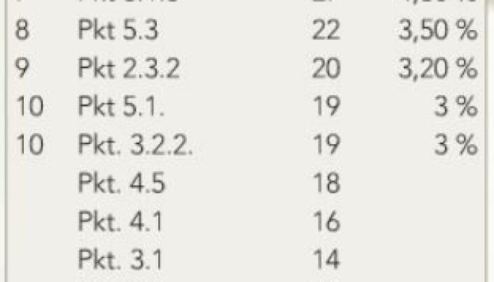 Tabellen viser alle brudd i perioden fra disiplinærutvalgene og fra Disiplinærnemnden, også bruddene som ble anket fra utvalg til nemnd.