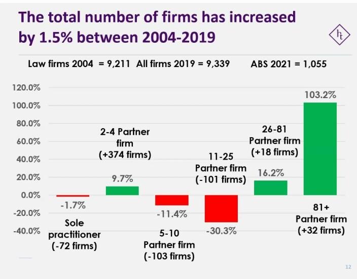 Tabellen viser endringer i advokatmarkedet i England og Wales.