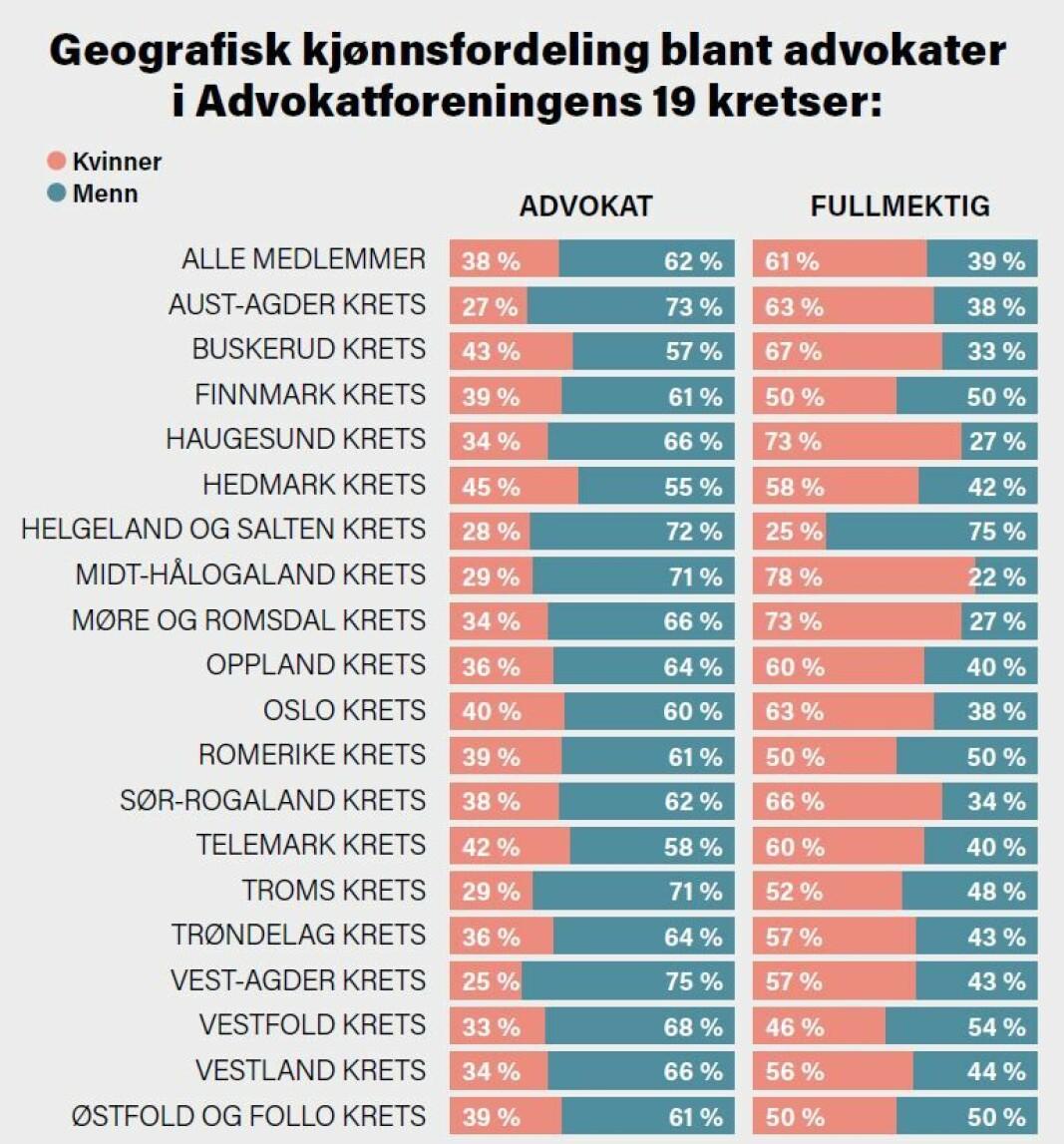KILDE: Advokatforeningen.