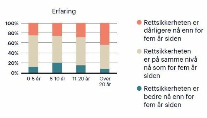 """Resultater fra spørsmålet «<span class="""" italic"""" data-lab-italic_desktop=""""italic"""">Hvordan vil du vurdere utviklingen av den generelle rettsikkerheten i Norge de siste fem årene?</span>»"""